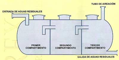 Tratamiento de aguas residuales fosas septicas filtros for Depuradora aguas residuales domestica
